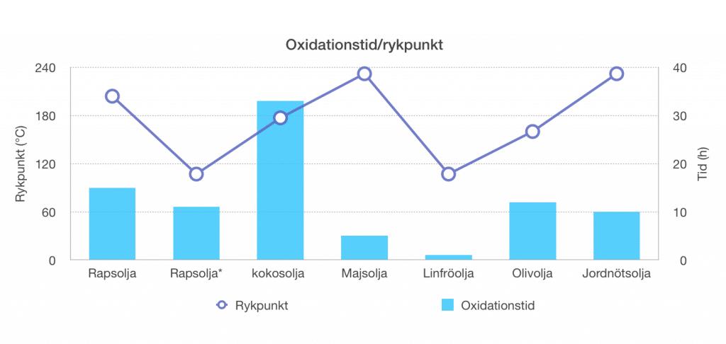 oxidation (1)